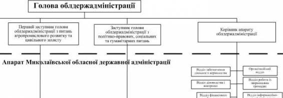 День апарату Миколаївської облдержадміністрації